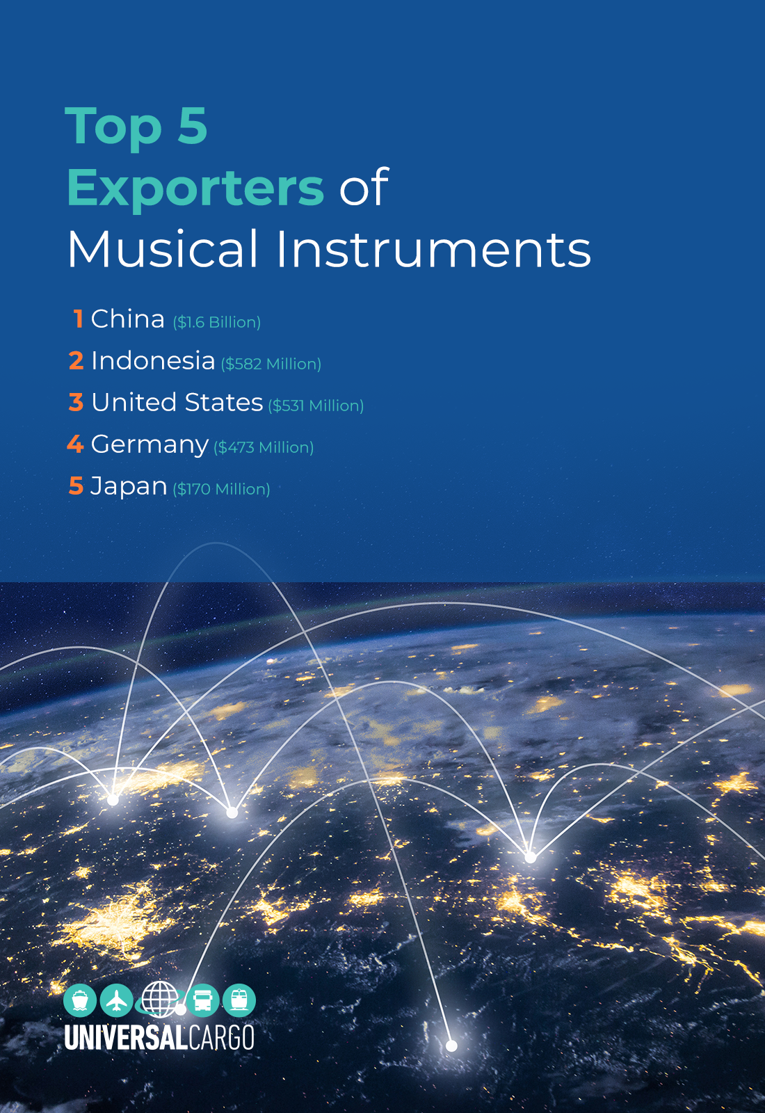 top 5 global exporting countries of musical instruments