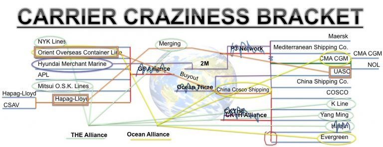 Carrier Craziness Bracket