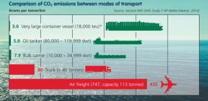 ICS CO2 Shipping Chart