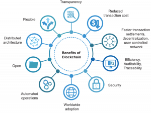 Benfits of Blockchain International Shipping Logistics.png