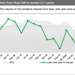 US import volumes from Asia graph coronavirus
